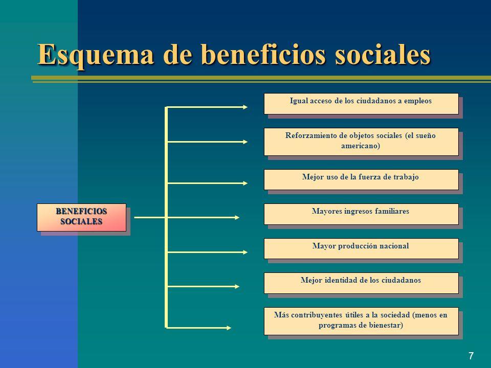 Esquema de beneficios sociales