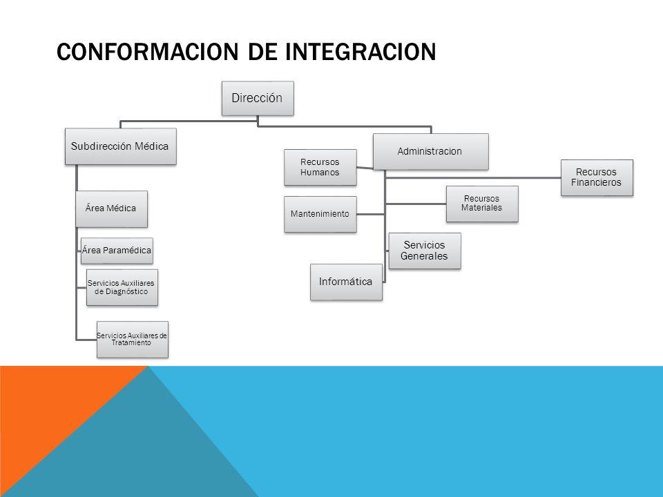 CONFORMACION DE INTEGRACION