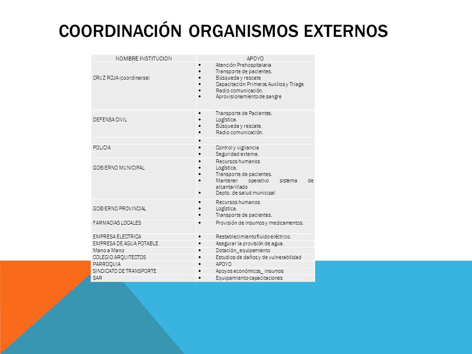 Coordinación organismos externos