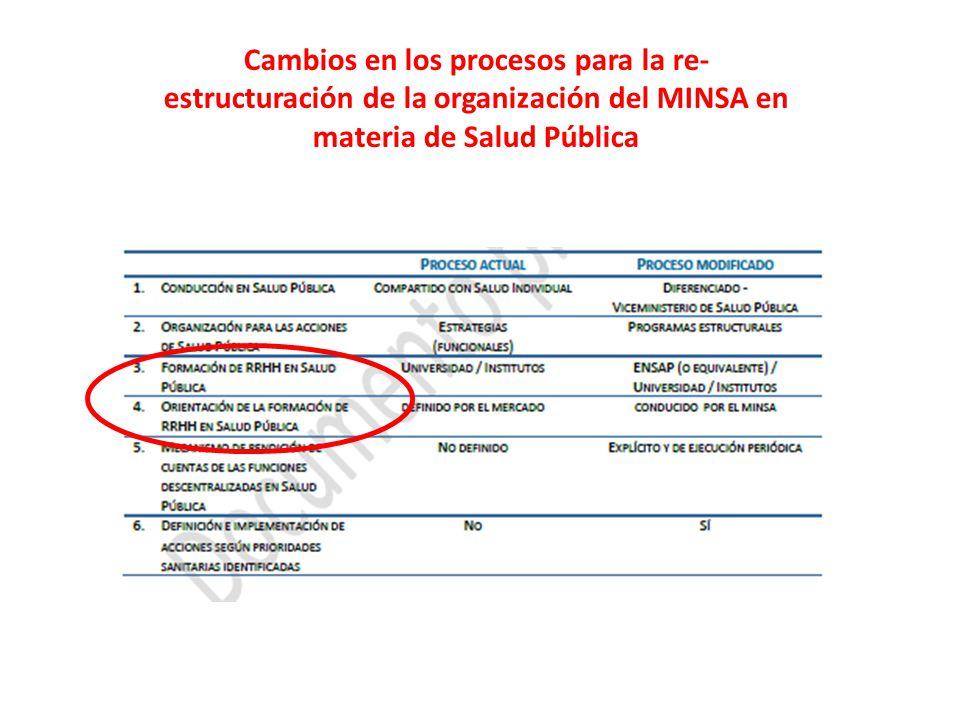 Cambios en los procesos para la re-estructuración de la organización del MINSA en materia de Salud Pública