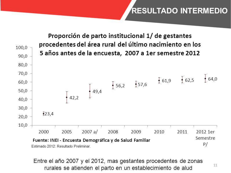 RESULTADO INTERMEDIO Entre el año 2007 y el 2012, mas gestantes procedentes de zonas rurales se atienden el parto en un establecimiento de alud.
