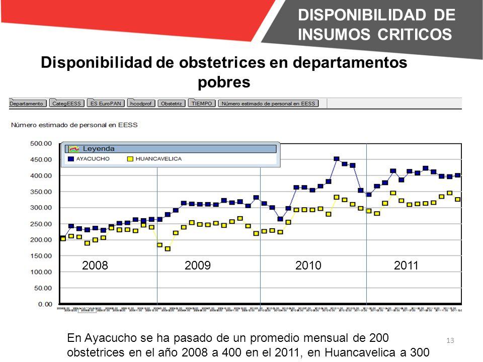 Disponibilidad de obstetrices en departamentos pobres