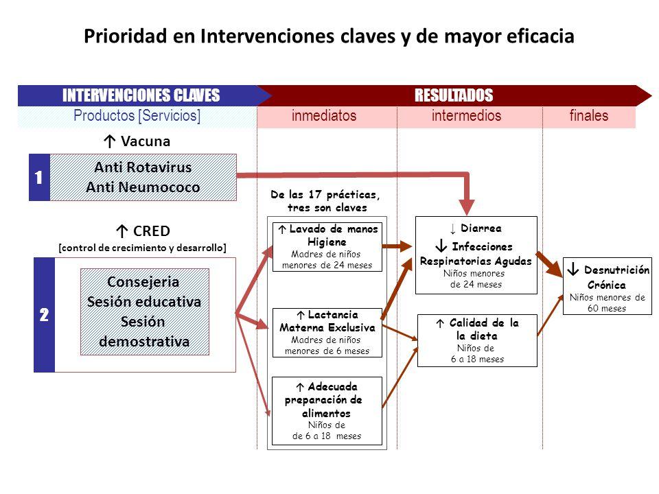 Prioridad en Intervenciones claves y de mayor eficacia