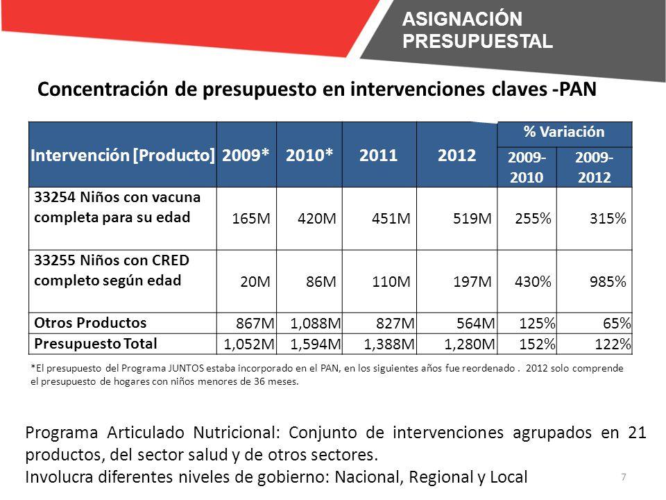 Concentración de presupuesto en intervenciones claves -PAN