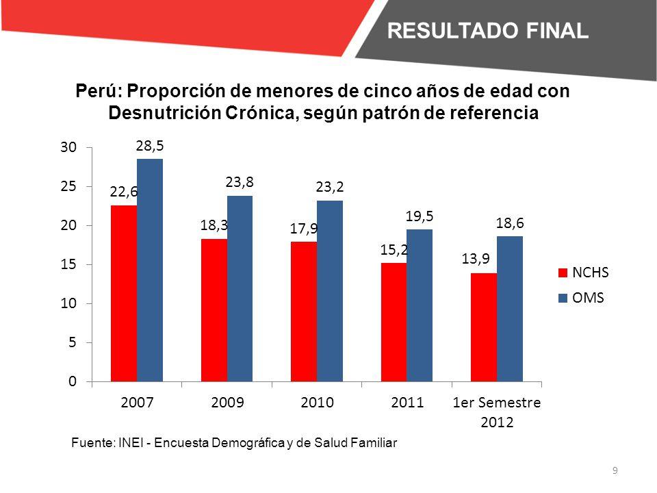 RESULTADO FINAL Perú: Proporción de menores de cinco años de edad con Desnutrición Crónica, según patrón de referencia.