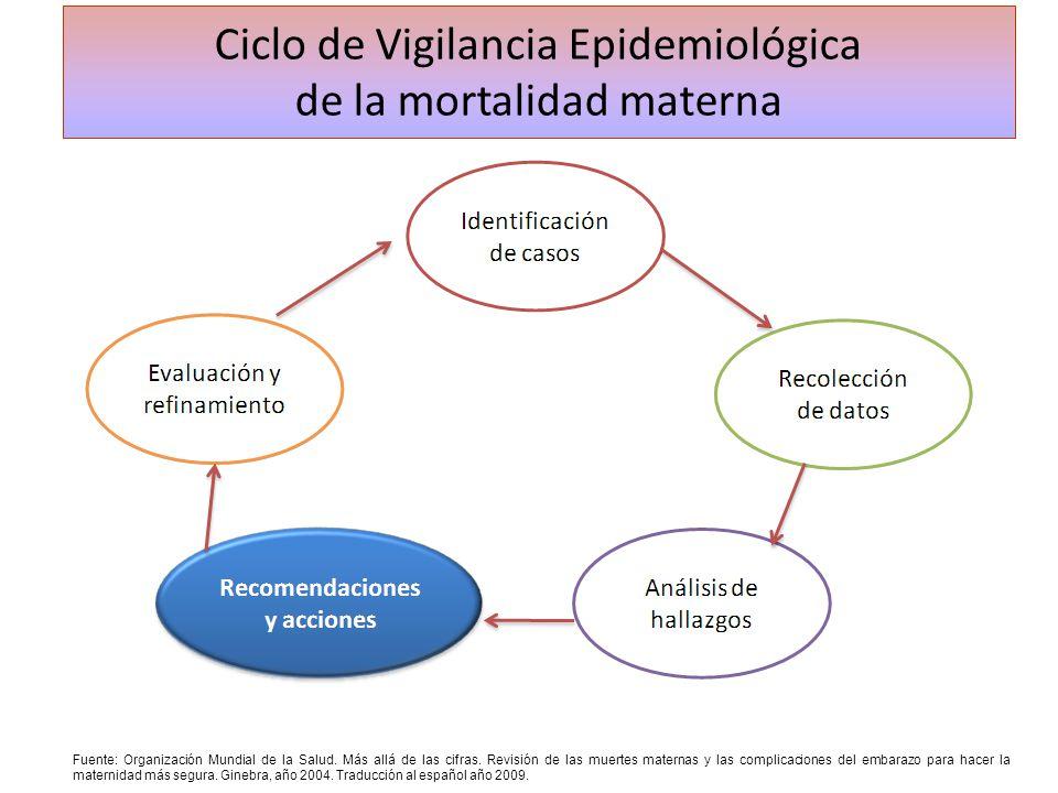Ciclo de Vigilancia Epidemiológica de la mortalidad materna