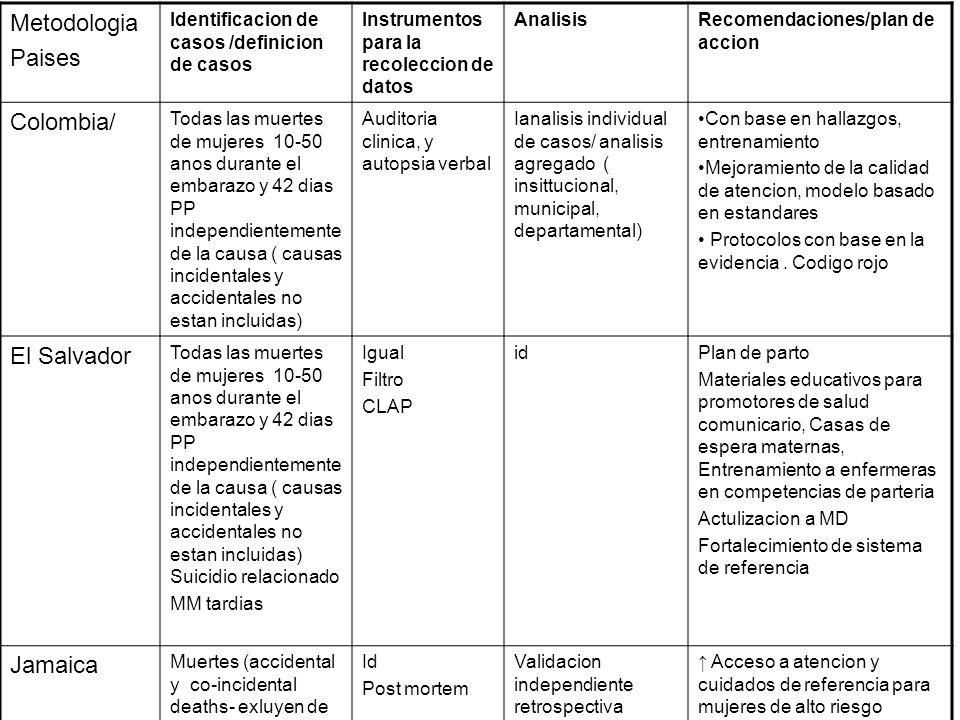 Metodologia Paises Colombia/ El Salvador Jamaica