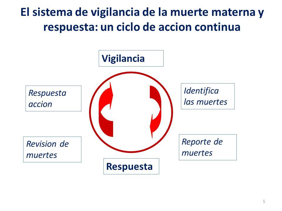 El sistema de vigilancia de la muerte materna y respuesta: un ciclo de accion continua