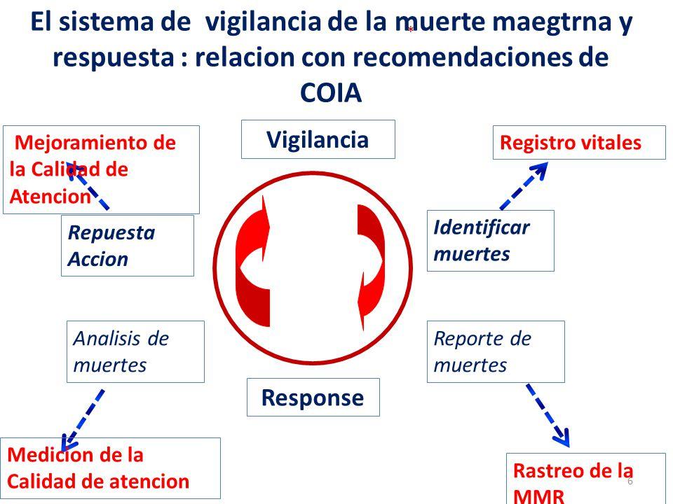 El sistema de vigilancia de la muerte maegtrna y respuesta : relacion con recomendaciones de COIA