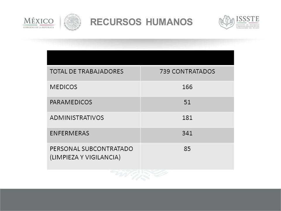 RECURSOS HUMANOS TOTAL DE TRABAJADORES 739 CONTRATADOS MEDICOS 166
