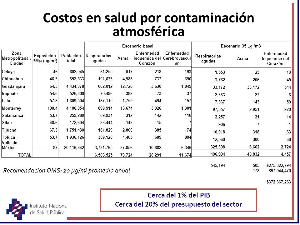Costos en salud por contaminación atmosférica