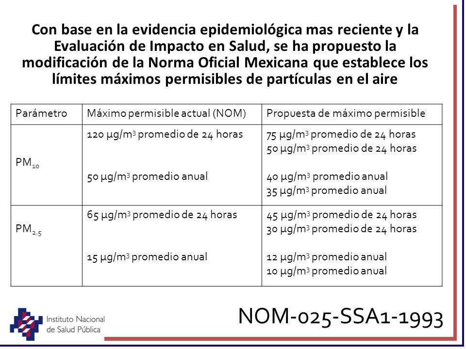 Con base en la evidencia epidemiológica mas reciente y la Evaluación de Impacto en Salud, se ha propuesto la modificación de la Norma Oficial Mexicana que establece los límites máximos permisibles de partículas en el aire