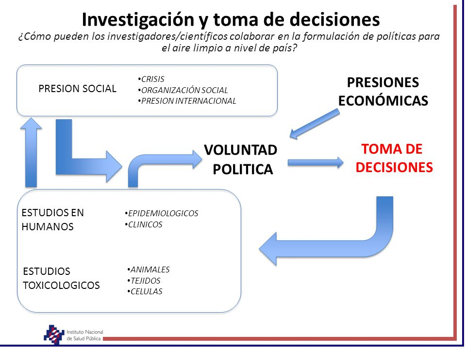 Investigación y toma de decisiones