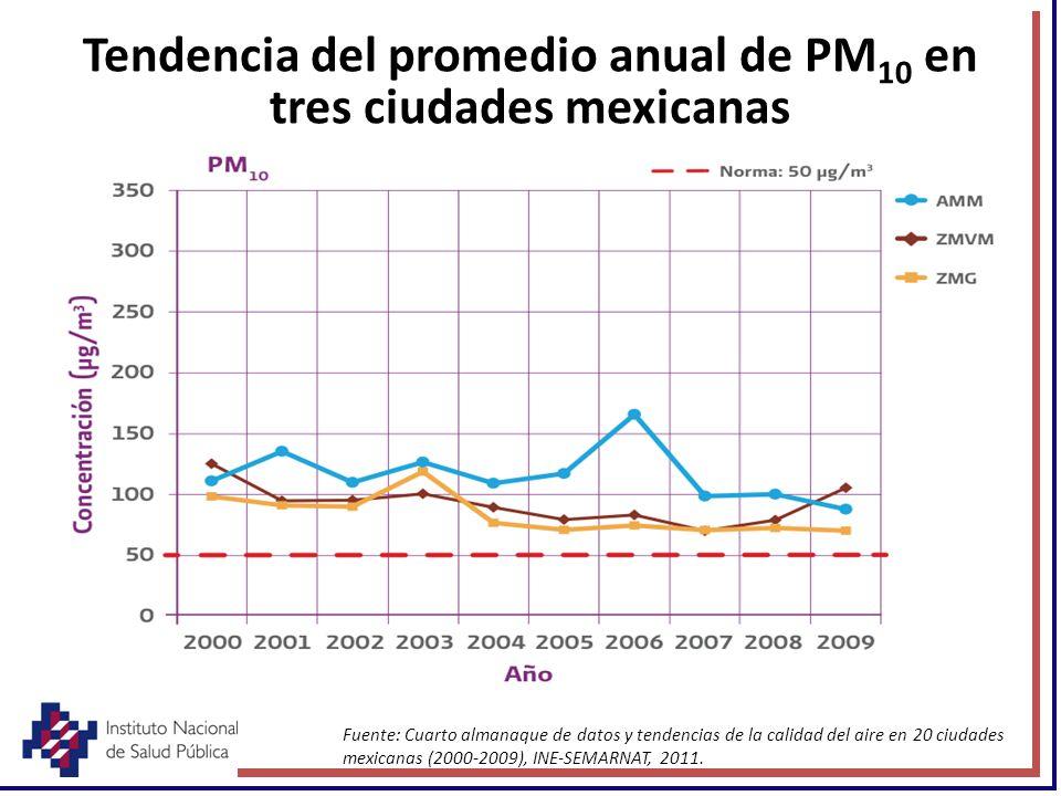 Tendencia del promedio anual de PM10 en tres ciudades mexicanas
