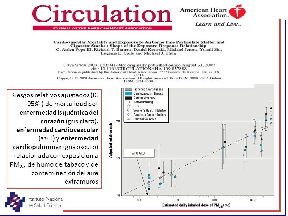 Riesgos relativos ajustados (IC 95% ) de mortalidad por enfermedad isquémica del corazón (gris claro), enfermedad cardiovascular (azul) y enfermedad cardiopulmonar (gris oscuro) relacionada con exposición a PM2.5 de humo de tabaco y de contaminación del aire extramuros