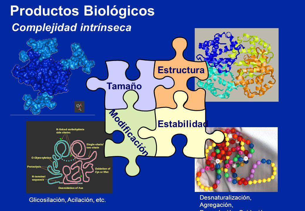 Productos Biológicos Complejidad intrínseca Estructura Tamaño