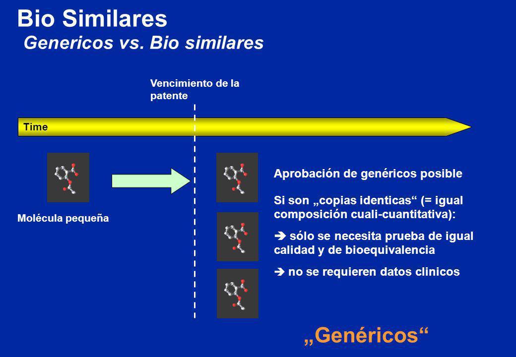 """Bio Similares """"Genéricos Genericos vs. Bio similares"""