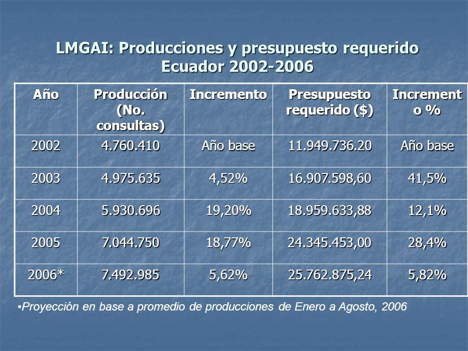 LMGAI: Producciones y presupuesto requerido Ecuador 2002-2006