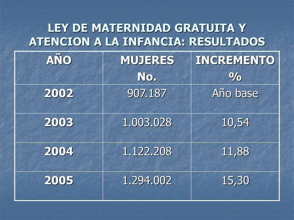 LEY DE MATERNIDAD GRATUITA Y ATENCION A LA INFANCIA: RESULTADOS