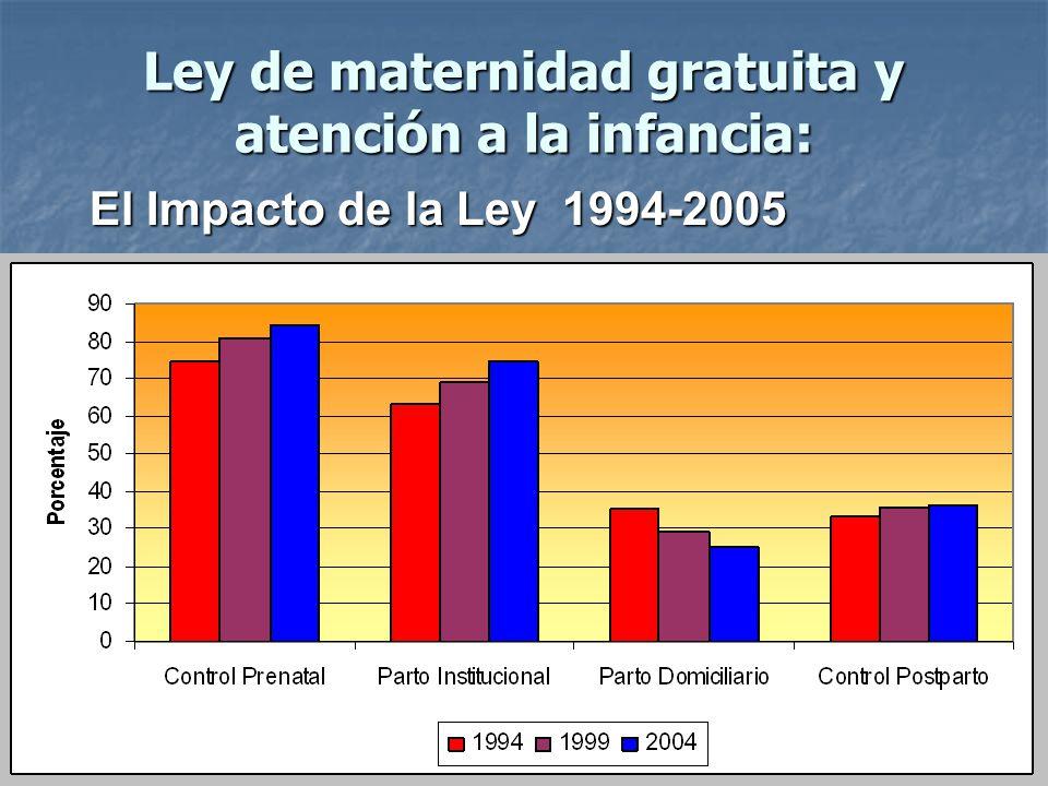 Ley de maternidad gratuita y atención a la infancia: