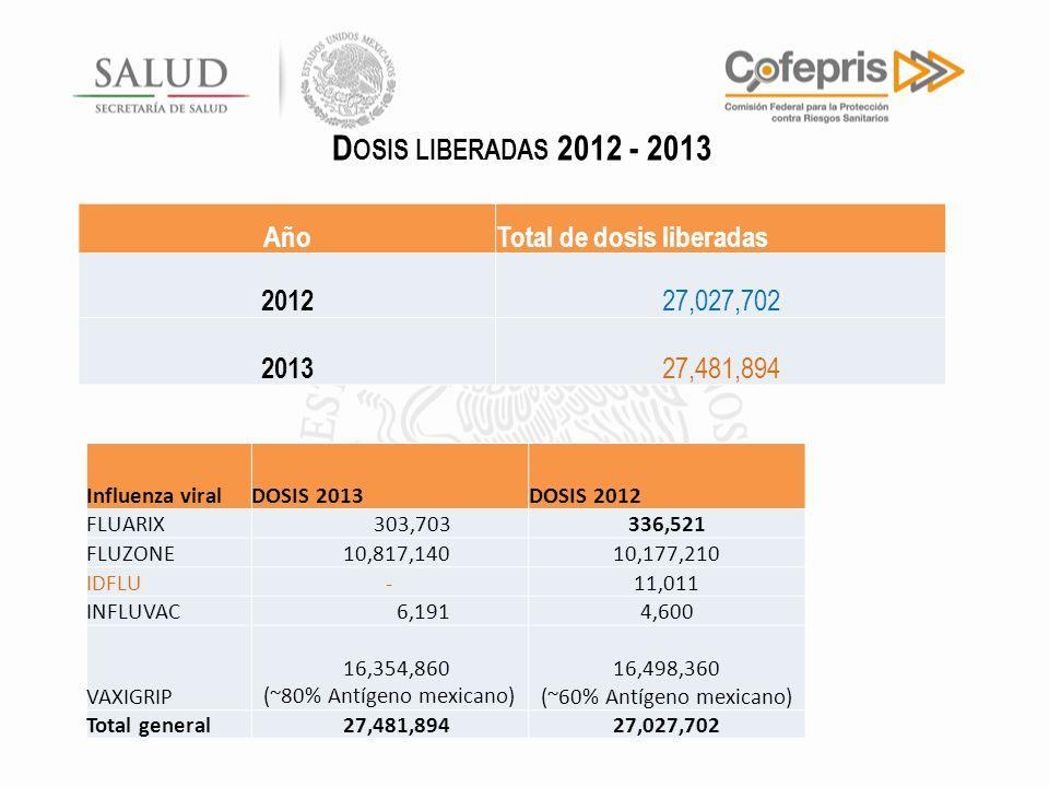 Dosis liberadas 2012 - 2013 Año Total de dosis liberadas 2012