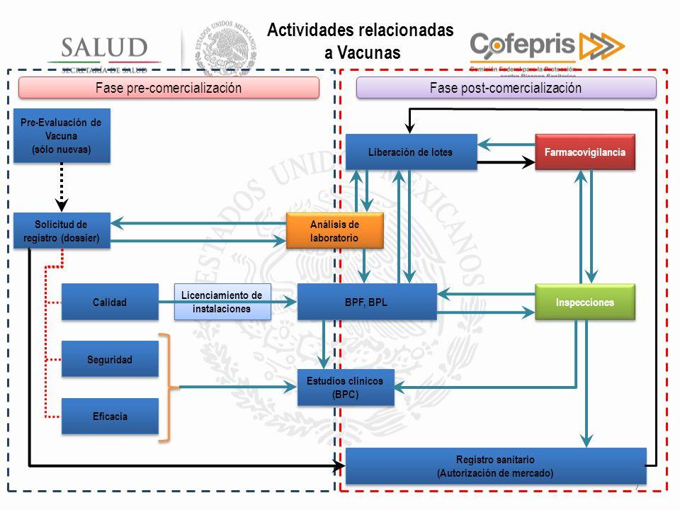 Actividades relacionadas a Vacunas