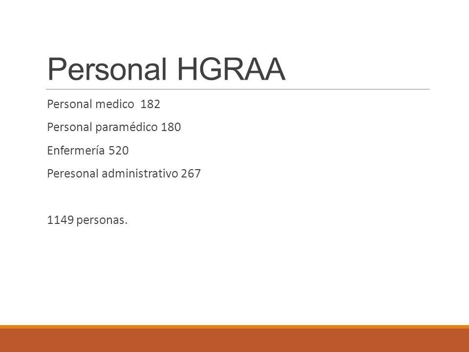 Personal HGRAA Personal medico 182 Personal paramédico 180
