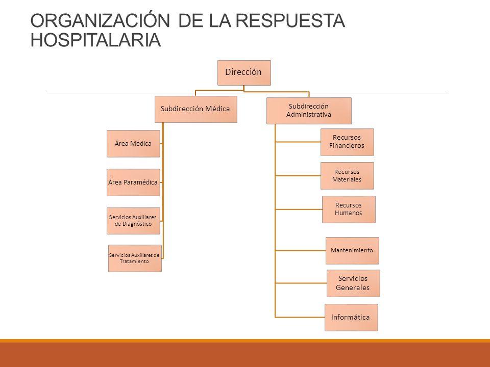 ORGANIZACIÓN DE LA RESPUESTA HOSPITALARIA