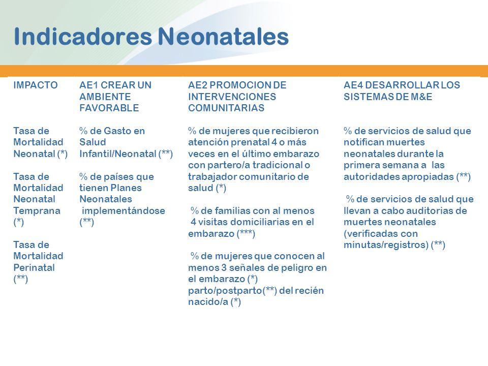 Indicadores Neonatales