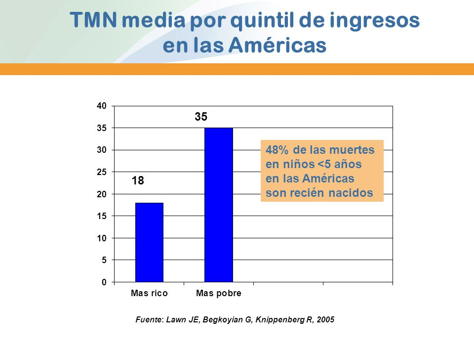 TMN media por quintil de ingresos en las Américas
