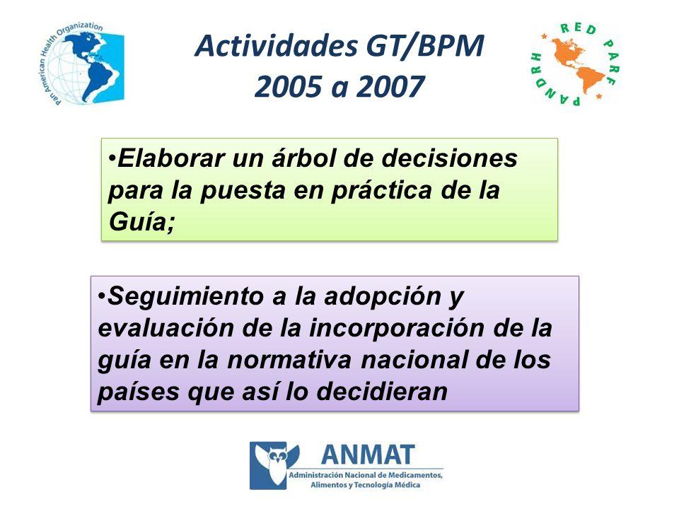 Actividades GT/BPM 2005 a 2007 Elaborar un árbol de decisiones para la puesta en práctica de la Guía;