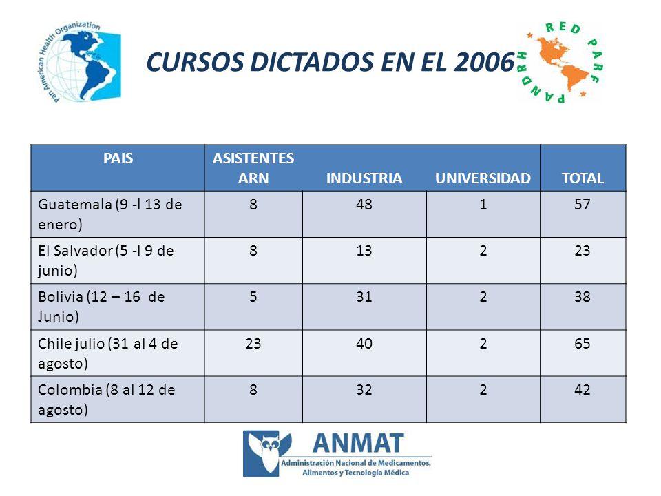 CURSOS DICTADOS EN EL 2006 PAIS ASISTENTES ARN INDUSTRIA UNIVERSIDAD