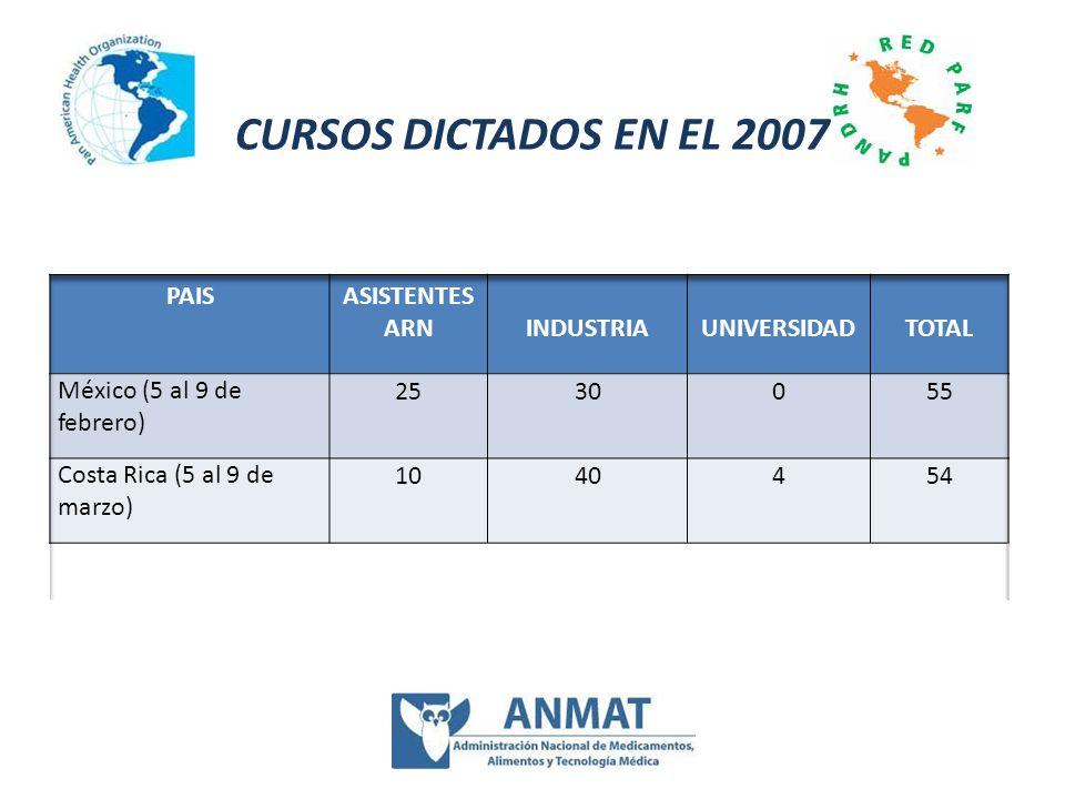 CURSOS DICTADOS EN EL 2007 PAIS ASISTENTES ARN INDUSTRIA UNIVERSIDAD