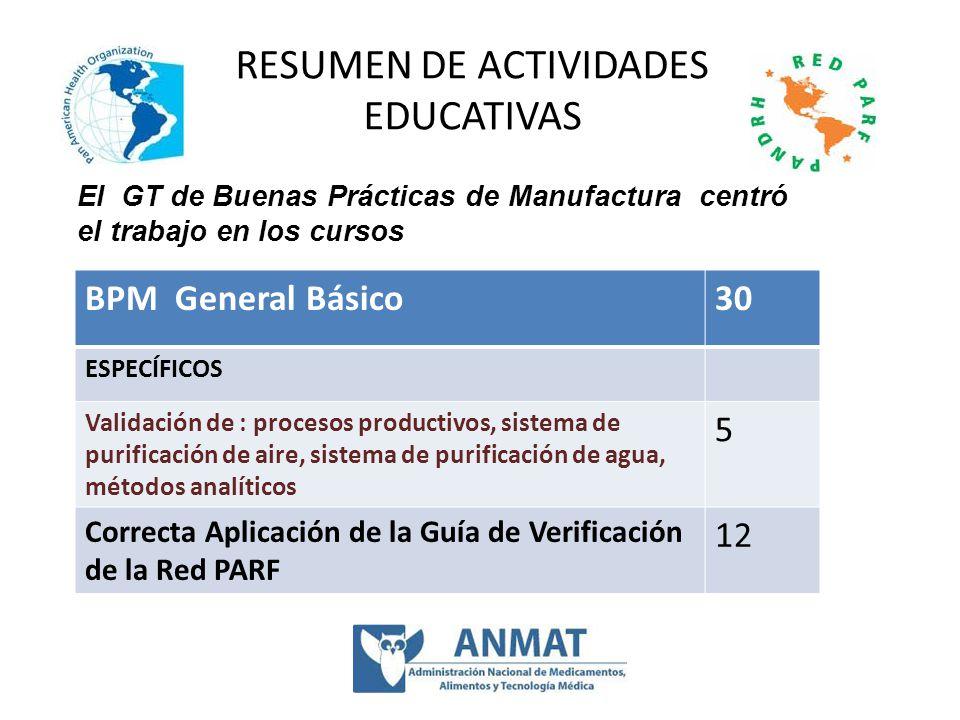 RESUMEN DE ACTIVIDADES EDUCATIVAS