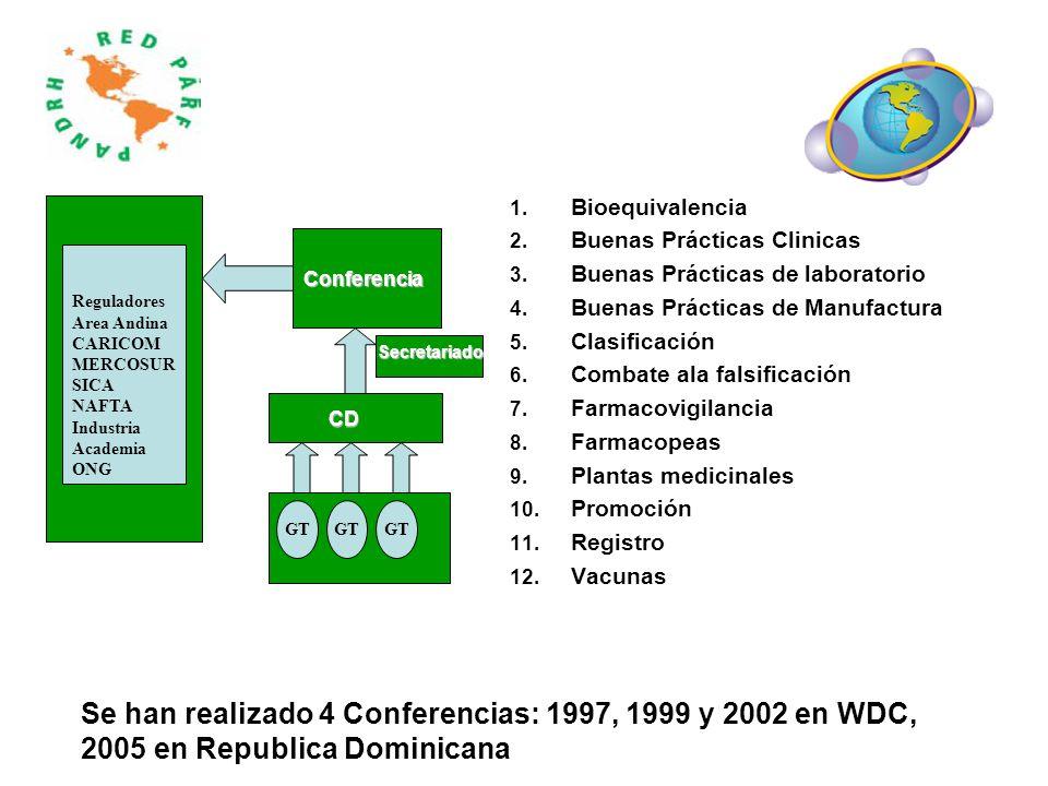 Bioequivalencia Buenas Prácticas Clinicas. Buenas Prácticas de laboratorio. Buenas Prácticas de Manufactura.