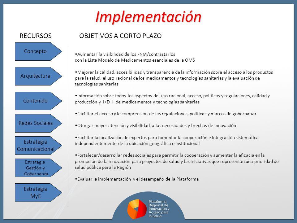 Implementación RECURSOS OBJETIVOS A CORTO PLAZO Concepto Arquitectura