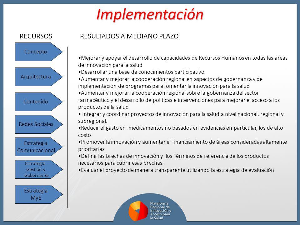 Implementación RECURSOS RESULTADOS A MEDIANO PLAZO Concepto