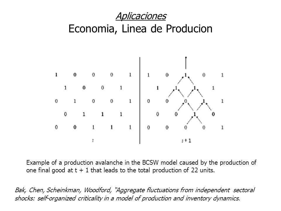 Aplicaciones Economia, Linea de Producion
