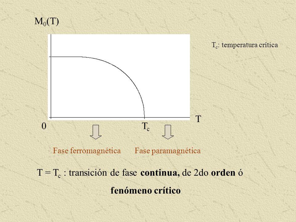 T = Tc : transición de fase continua, de 2do orden ó fenómeno crítico