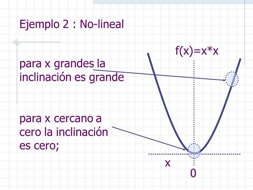 Ejemplo 2 : No-linealf(x)=x*x. para x grandes la inclinación es grande. para x cercano a cero la inclinación es cero;