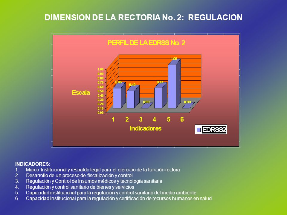 DIMENSION DE LA RECTORIA No. 2: REGULACION
