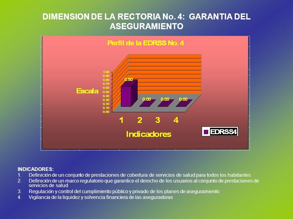 DIMENSION DE LA RECTORIA No. 4: GARANTIA DEL ASEGURAMIENTO