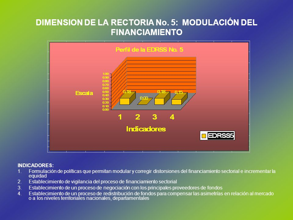 DIMENSION DE LA RECTORIA No. 5: MODULACIÓN DEL FINANCIAMIENTO