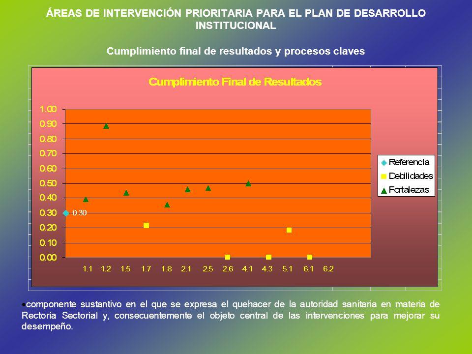 ÁREAS DE INTERVENCIÓN PRIORITARIA PARA EL PLAN DE DESARROLLO INSTITUCIONAL Cumplimiento final de resultados y procesos claves