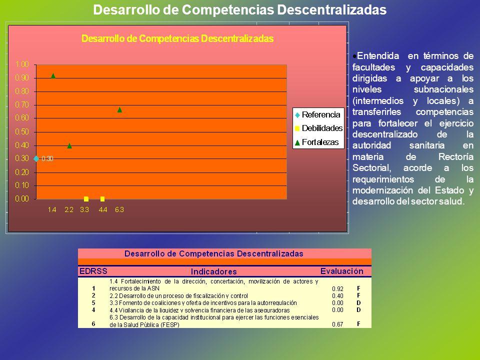 Desarrollo de Competencias Descentralizadas