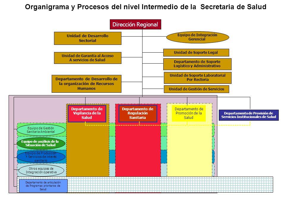 Organigrama y Procesos del nivel Intermedio de la Secretaria de Salud