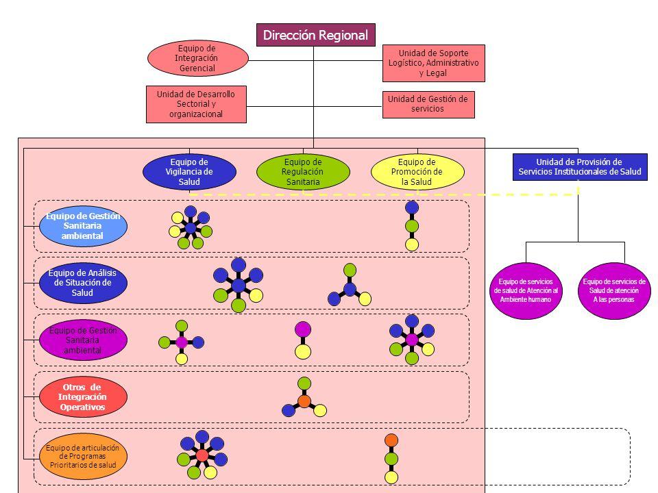 Dirección Regional Equipo de Integración Gerencial Unidad de Soporte