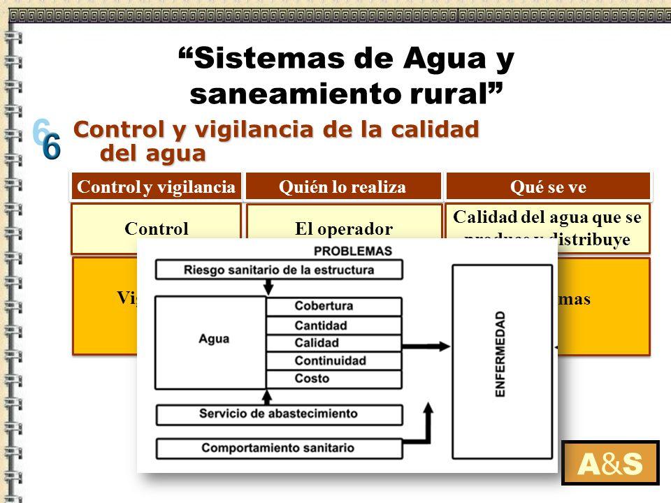 Calidad del agua que se produce y distribuye Instituciones externas: