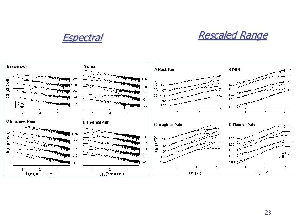 Rescaled Range Espectral