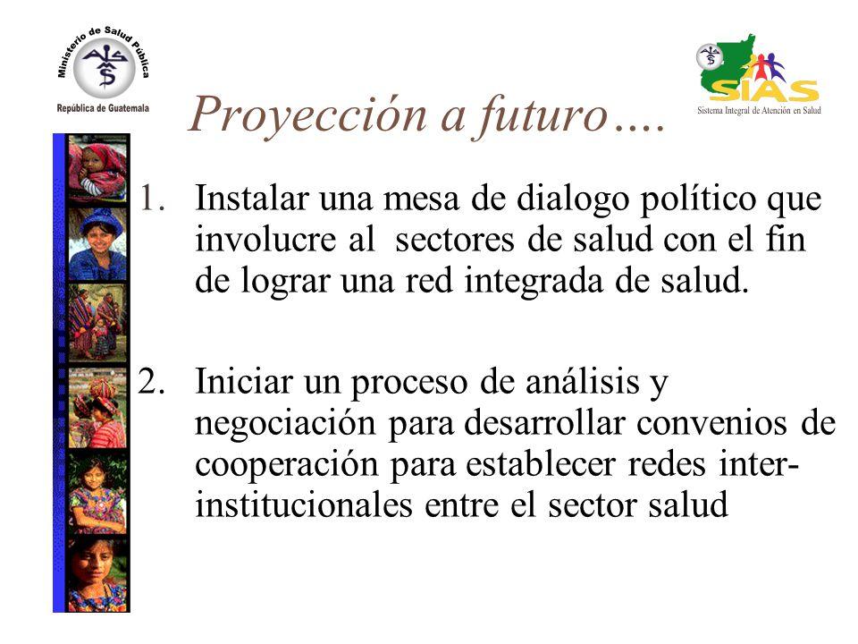 Proyección a futuro…. 1. Instalar una mesa de dialogo político que involucre al sectores de salud con el fin de lograr una red integrada de salud.